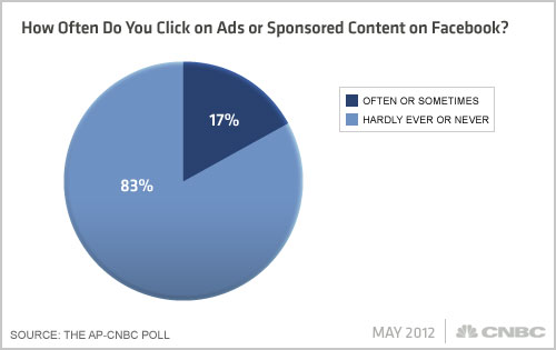Facebook AP CNBC Poll: Do you click on sponsored content on Facebook