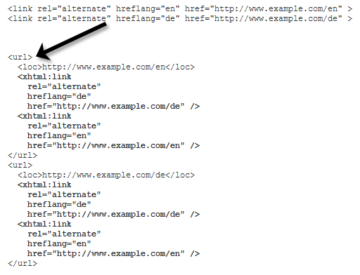 Official Google Webmaster Central Blog - Sitemaps Multilenguaje