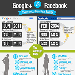 Facebook vs Google Plus [Infografía]