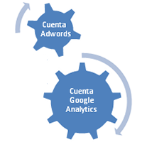 Google AdWords enlazado con Google Analytics