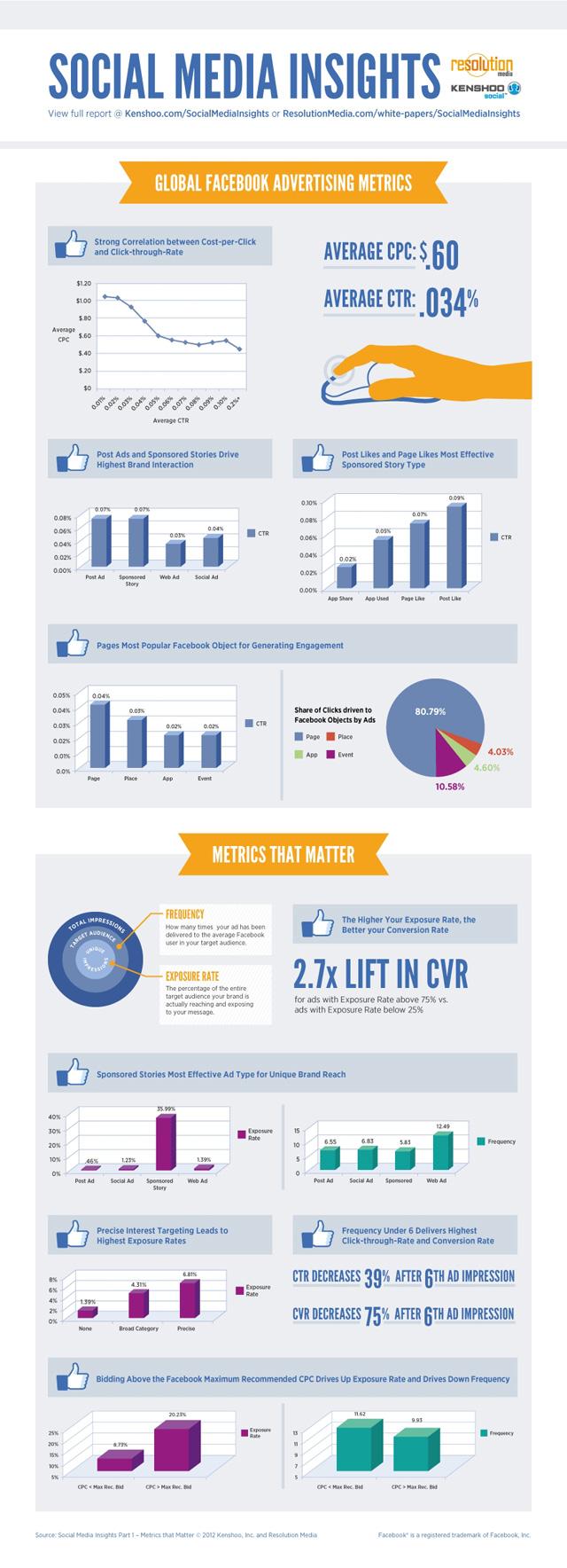 Redimiento de anuncios de Facebook [Infografía]