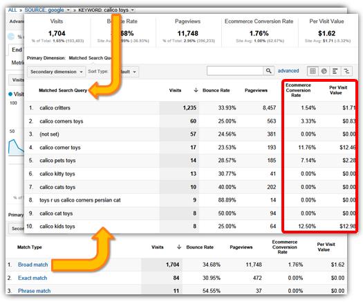 Optimización de campañas: Análisis de Consulta de búsqueda coincidente