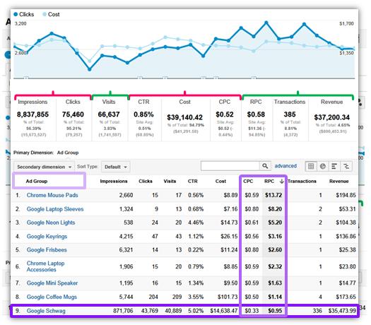 Combinar el rendimiento de AdWords con el rendimiento del sitio