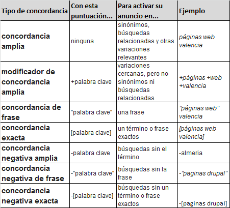 Concordancias de Google AdWords
