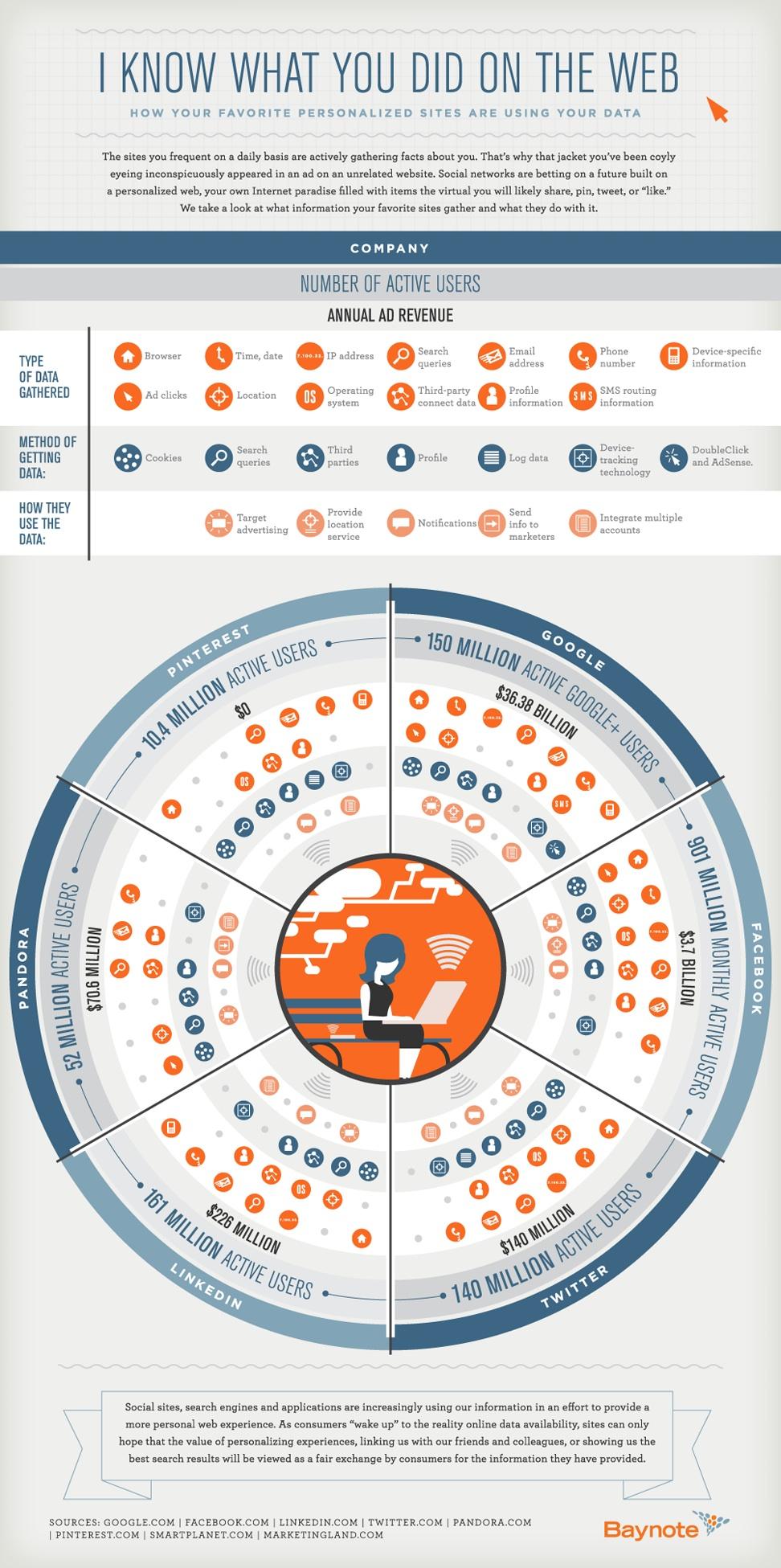 ¿Qué datos tienen las redes sociales de nosotros? Pinterest, Facebook, Google, Pandora, Linkedin