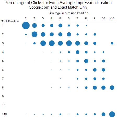 El mismo gráfico limitado a Google.com & concordancia exacta