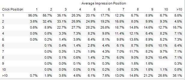 Posición real al recibir un click vs. la posición media diaria (tabla)