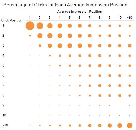 Posición real al recibir un click vs. la posición media diaria