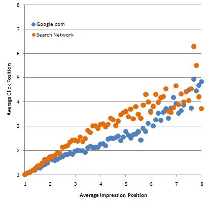 Ahora comparamos la posición en la red de búsqueda y la posición en Google.com