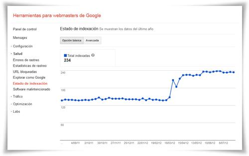 Estado de indexación Google Webmaster Tools: Básico