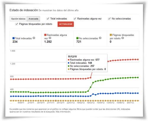 Estado de indexación Google Webmaster Tools: Avanzado