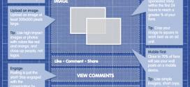 El post de Facebook perfecto [Infografía]