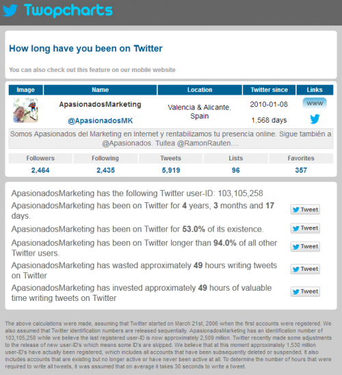 How long have you been on Twitter? [añadido 257abril/2014]