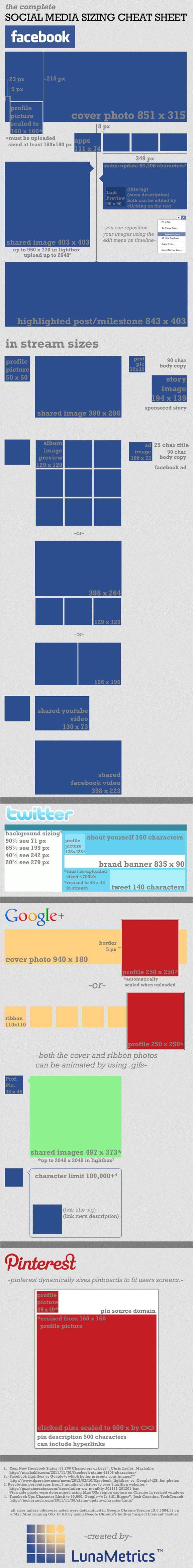 Tamaños imágenes de Facebook, Twitter y otras redes sociales (Luna Metrics)