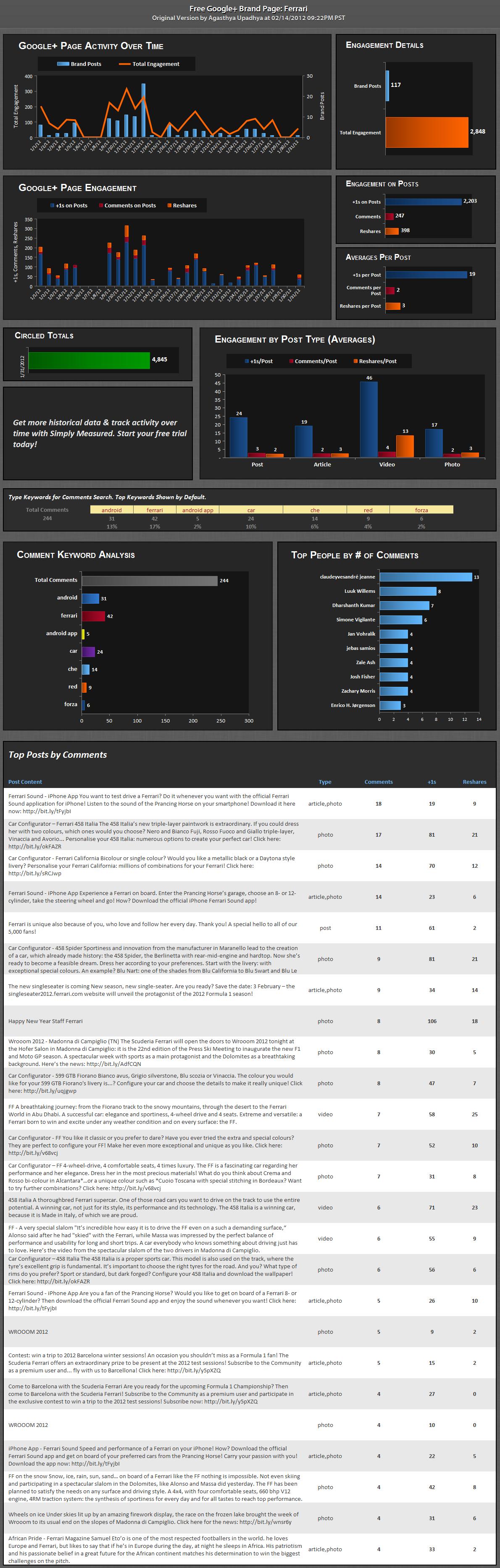 Simply Measured - Ejemplo de estadísticas de Google Plus