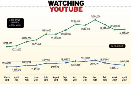 Posicionamiento vídeos YouTube por tiempo de reproducción