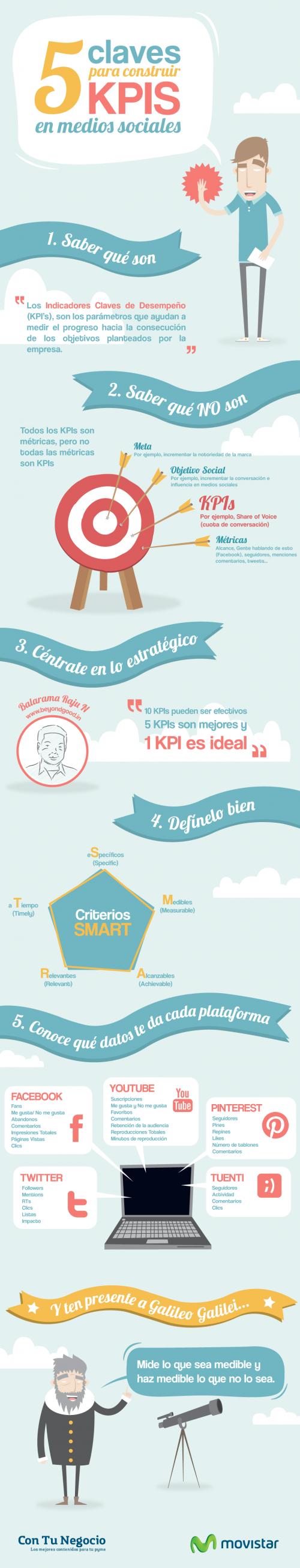 Infografía: 5 claves para construir KPIs en medios sociales