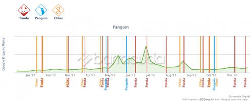 ¿Mi web ha sido afectada por Google Penguin o Google Panda?