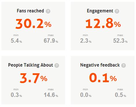 Datos estadísticos páginas de menos de 1000 fans