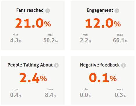 Datos estadísticos páginas de 1000 a 10.000 fans