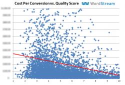 Coste por conversión vs. Nivel de calidad