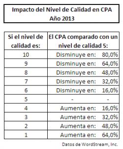 Impacto del Nivel de Calidad en CPA (año 2013)
