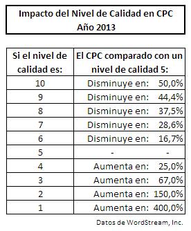 Impacto del Nivel de Calidad en CPC (año 2013)