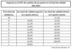 Impacto en el CPC de cambios de un punto en el nivel de calidad (Año 2013)