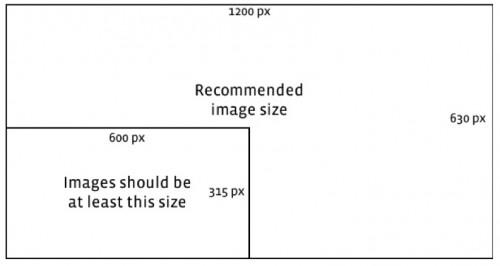 Cuanto más grande, mejor. Facebook recomienda una optimización a 1200 x 630 píxeles o más. El tamaño mínimo debería de ser de 600x315 píxeles.