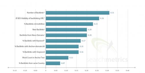 Factores de posicionamiento relacionados con los enlaces