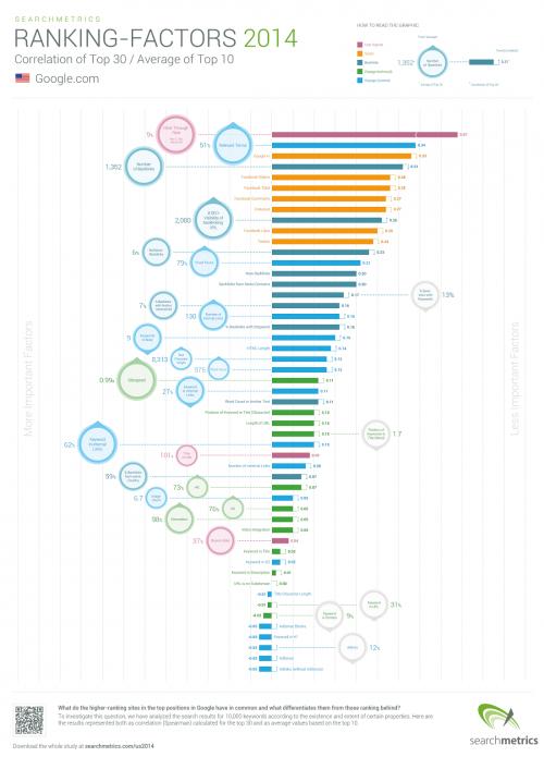 Infografía resumen factotres de posicionamiento 2014