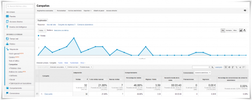 Google Analytics: Datos por campaña