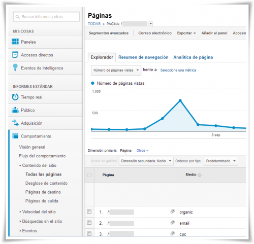 Google Analytics: Datos por landing page