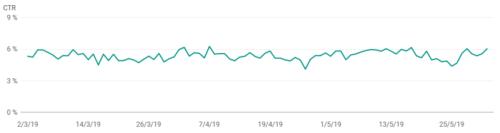 Analisis CTR por posiciones Google Search Console: CTR medio 5,4%