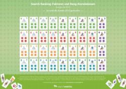 Infografía factores de ranking 2015 (en alemán)