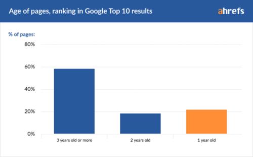 Antigüedad páginas Top10 de Google