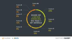 ¿Cuántos dominios enlazan a cada posición de los resultados de búsqueda?