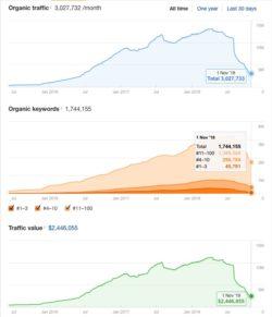 DRAXE.COM: Tráfico y palabras clave después de la actualización del 1 de agosto de 2018
