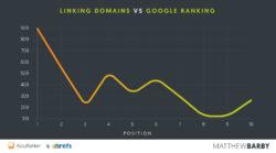 Conseguir enlaces de distintos dominios es fundamental
