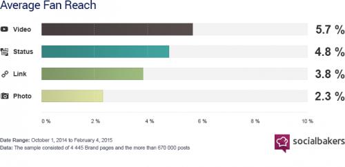 Facebook Vídeo: Publicación con más alcance entre los fans