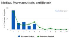 Fragmento destacado porcentaje por posicion resultado nicho medicina mayo 2018