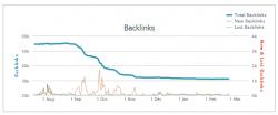 Backlinks Interflora.co.uk