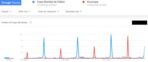 Tendencias de búsqueda de Google Trends: Mundial versus Eurocopa