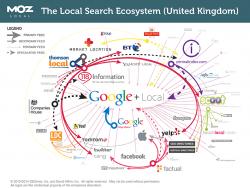 Ecosistema búsquedas locales en UK