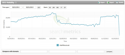 Interflora SEO Penalty Analysis 2013 - SearchMetrics (Martin Macdonald)