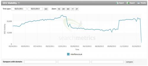 Interflora SEO Penalty Analysis 2013 - SearchMetrics (Martin Macdonald)
