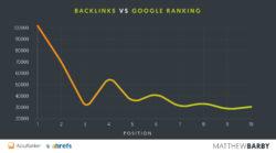 Más enlaces = Rankings más altos