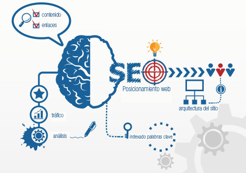 Posicionamiento web en Google y la importancia de RankBrain
