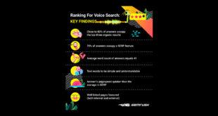 Factores que influyen en el posicionamiento de las búsquedas por voz