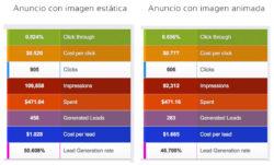 Resultados experimento: Imagen estática versus Imagen animada